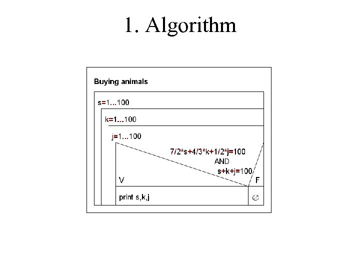 1. Algorithm