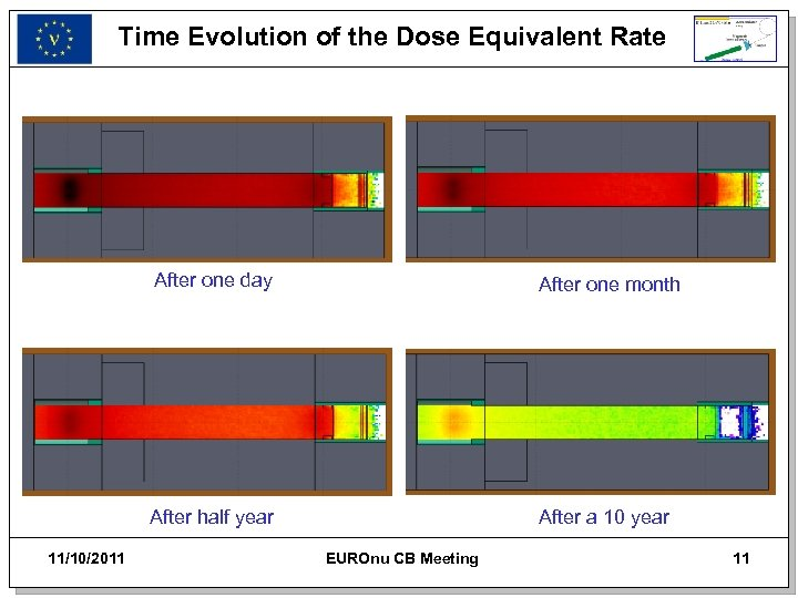 Time Evolution of the Dose Equivalent Rate After one day After half year 11/10/2011