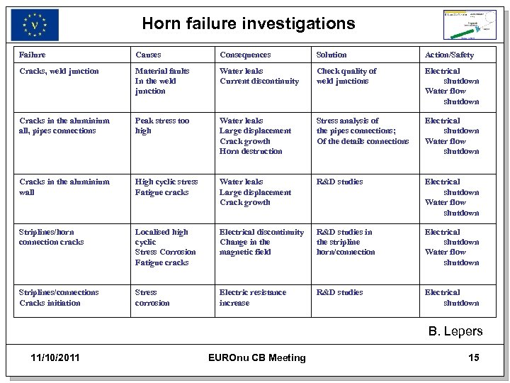 Horn failure investigations Failure Causes Consequences Solution Action/Safety Cracks, weld junction Material faults In