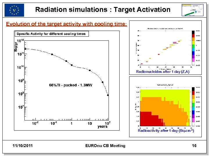 Radiation simulations : Target Activation Evolution of the target activity with cooling time: Radionucleides