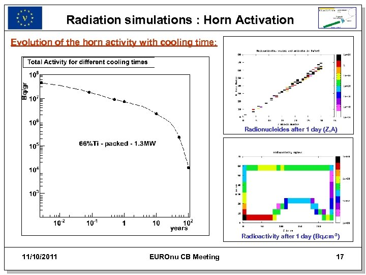 Radiation simulations : Horn Activation Evolution of the horn activity with cooling time: Radionucleides