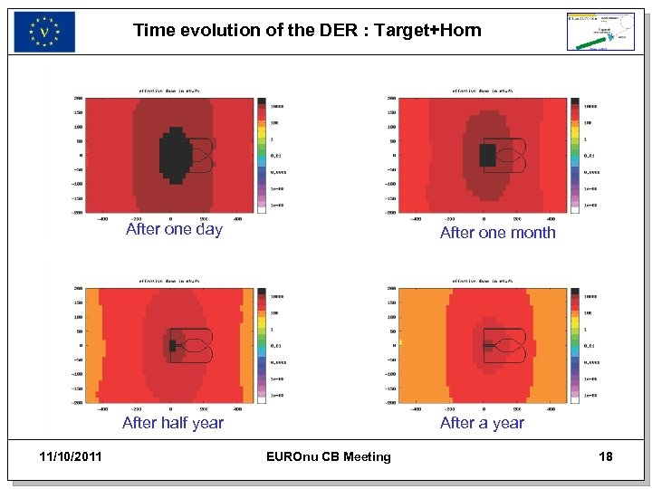 Time evolution of the DER : Target+Horn After one day After half year 11/10/2011