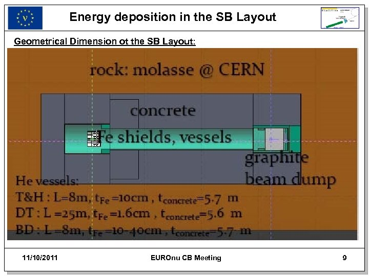 Energy deposition in the SB Layout Geometrical Dimension ot the SB Layout: 11/10/2011 EUROnu