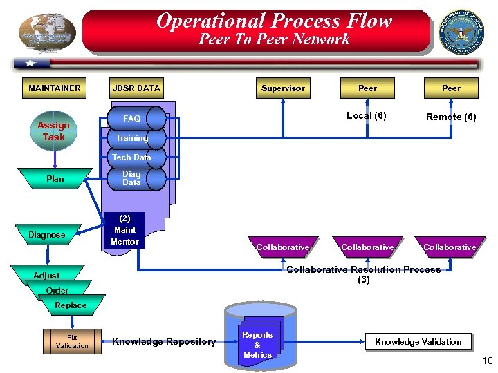 Operational Process Flow Peer To Peer Network MAINTAINER Assign Task JDSR DATA Supervisor Peer