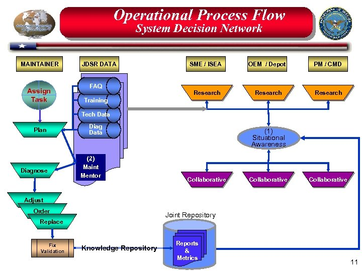 Operational Process Flow System Decision Network MAINTAINER Assign Task JDSR DATA FAQ SME /