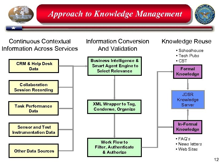 Approach to Knowledge Management Continuous Contextual Information Across Services CRM & Help Desk Data