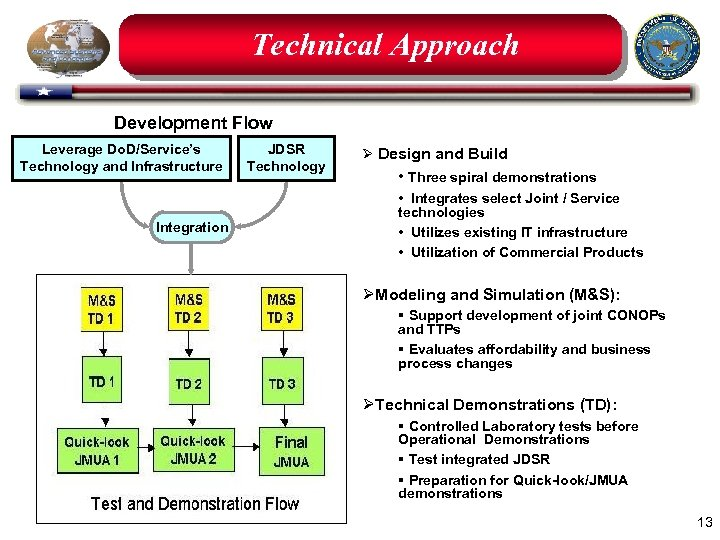 Technical Approach Development Flow Leverage Do. D/Service's Technology and Infrastructure Integration JDSR Technology Ø