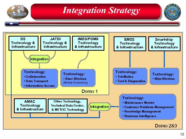 Integration Strategy DS Technology & Infrastructure JATDI Technology & Infrastructure IMDS/POMX Technology & Infrastructure