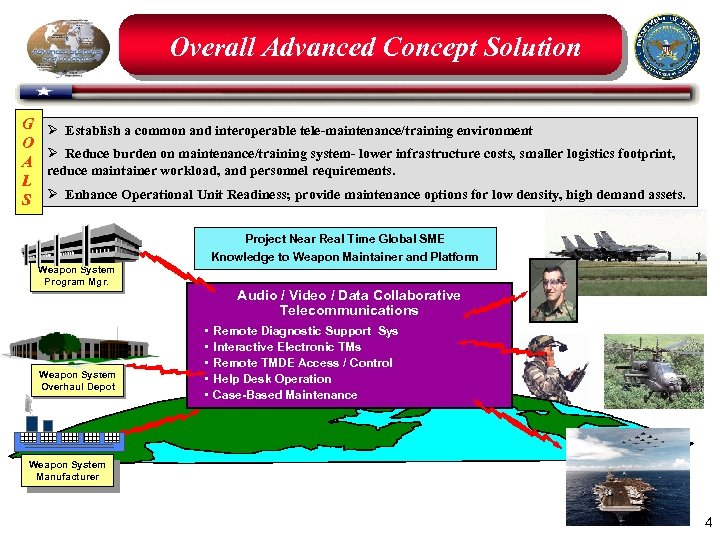 Overall Advanced Concept Solution G O A L S Ø Establish a common and