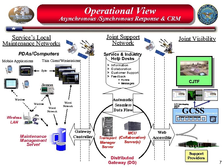 Operational View Asynchronous /Synchronous Response & CRM Joint Support Network Service's Local Maintenance Networks