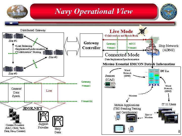 Navy Operational View Live Mode Distributed Gateway Collaboration and Reach Back Site #1 Gateway