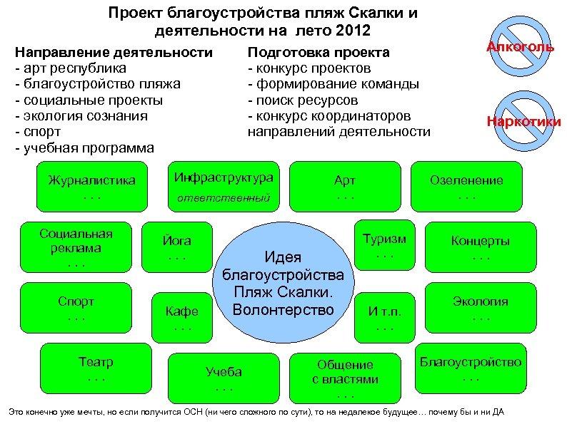 Проект благоустройства пляж Скалки и деятельности на лето 2012 Направление деятельности - арт республика