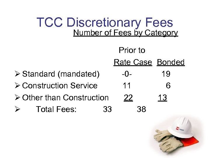 TCC Discretionary Fees Number of Fees by Category Prior to Rate Case Bonded Ø