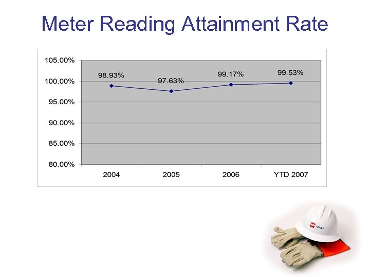 Meter Reading Attainment Rate