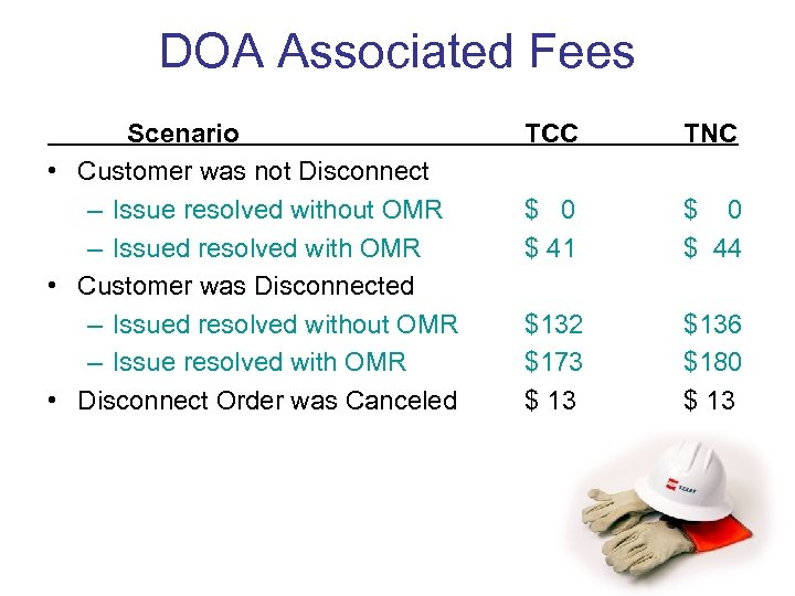 DOA Associated Fees Scenario • Customer was not Disconnect – Issue resolved without OMR
