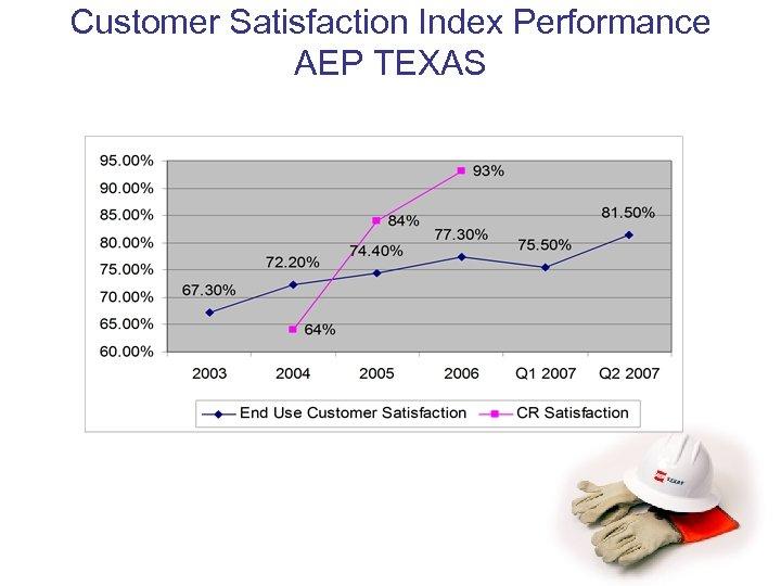 Customer Satisfaction Index Performance AEP TEXAS