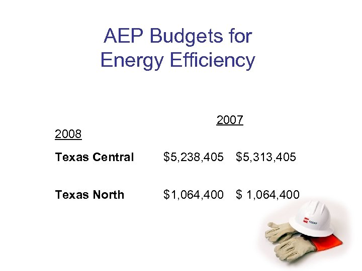 AEP Budgets for Energy Efficiency 2007 2008 Texas Central $5, 238, 405 $5, 313,