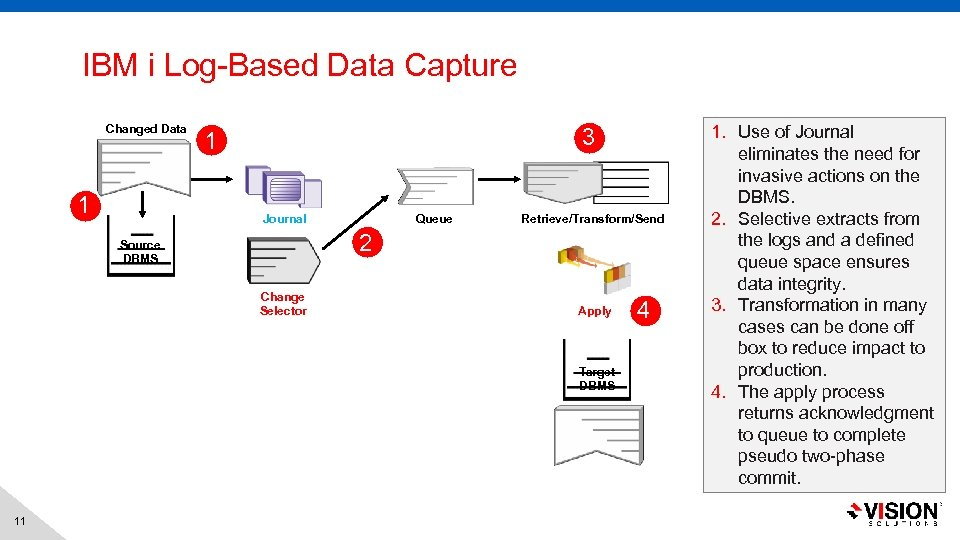 IBM i Log-Based Data Capture Changed Data 1 3 1 Journal Queue Retrieve/Transform/Send 2