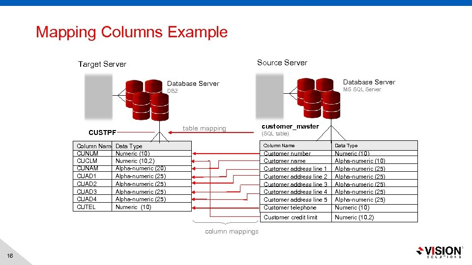 Mapping Columns Example Source Server Target Server Database Server MS SQL Server DB 2