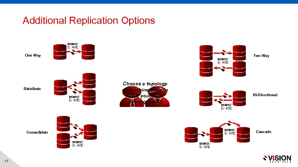 Additional Replication Options One Way Distribute Consolidate 17 Two Way Choose a topology or