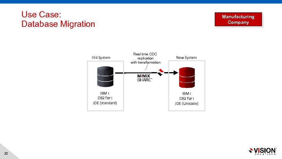 Use Case: Database Migration Old System IBM i DB 2 for i JDE (standard)