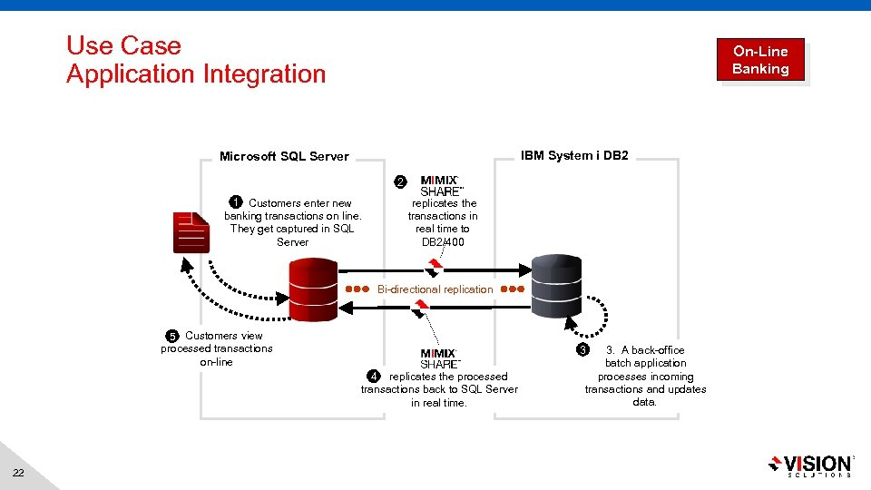 Use Case Application Integration On-Line Banking IBM System i DB 2 Microsoft SQL Server