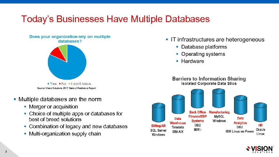 Today's Businesses Have Multiple Databases Source: Vision Solutions 2017 State of Resilience Report §