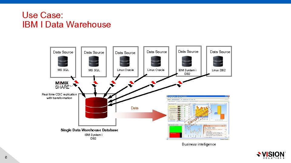 Use Case: IBM I Data Warehouse Data Source Data Source MS SQL Linux Oracle