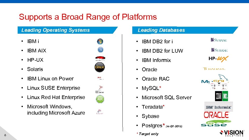 Supports a Broad Range of Platforms Leading Operating Systems Leading Databases • IBM i