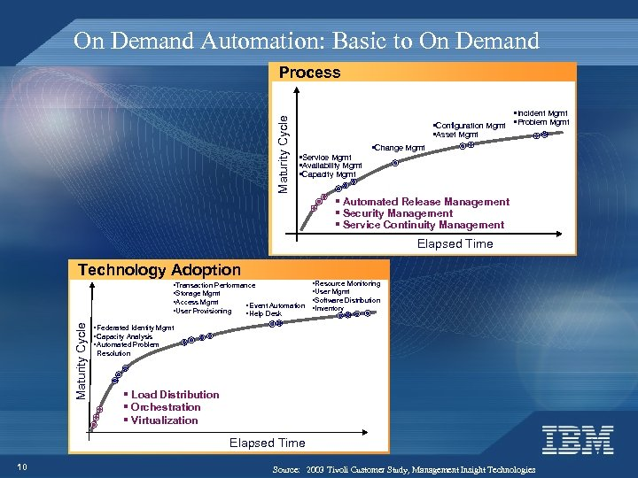 On Demand Automation: Basic to On Demand Maturity Cycle Process §Incident Mgmt §Configuration Mgmt