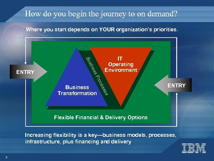 How do you begin the journey to on demand? Where you start depends on