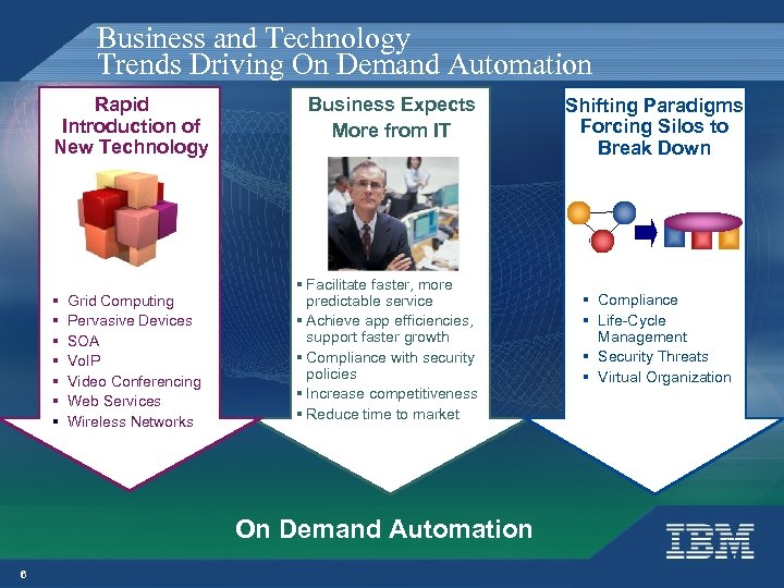 Business and Technology Trends Driving On Demand Automation Rapid Introduction of New Technology §