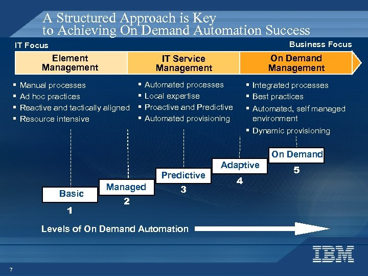 A Structured Approach is Key to Achieving On Demand Automation Success Business Focus IT