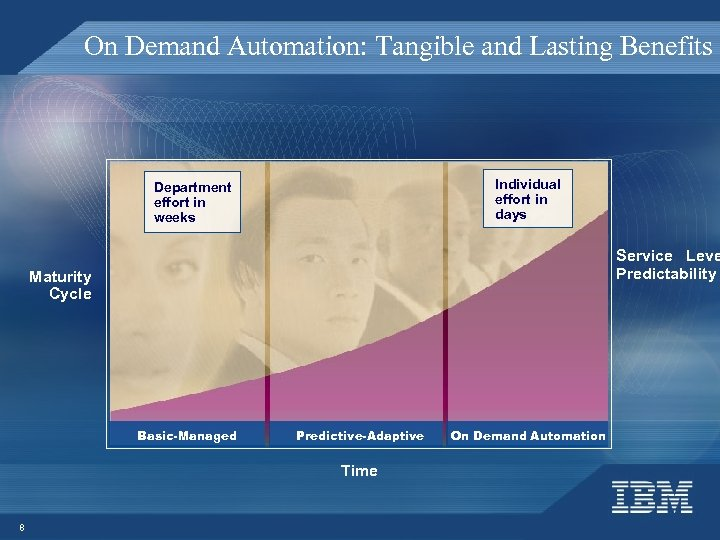 On Demand Automation: Tangible and Lasting Benefits Individual effort in days Department effort in