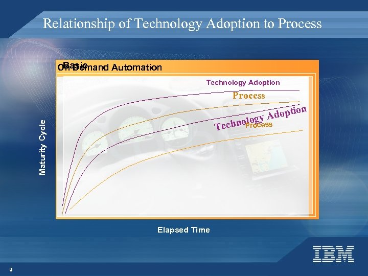 Relationship of Technology Adoption to Process Basic On Demand Automation Technology Adoption Process lo