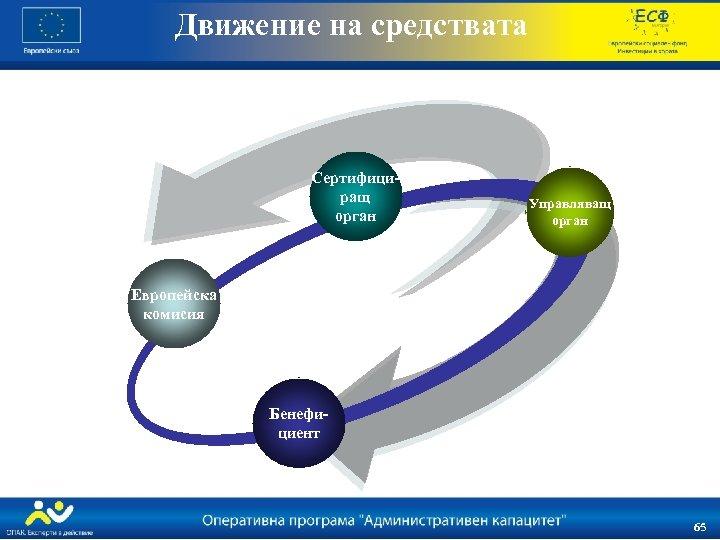 Движение на средствата Сертифициращ орган Управляващ орган Европейска комисия Бенефициент 65 65