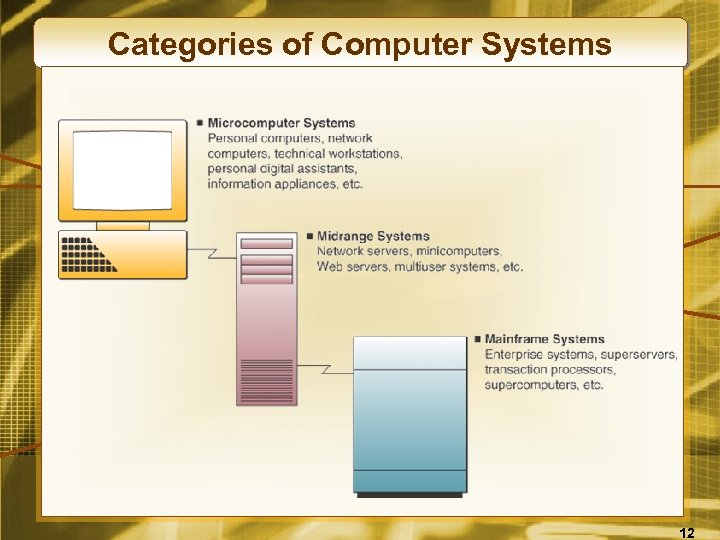 Categories of Computer Systems 12