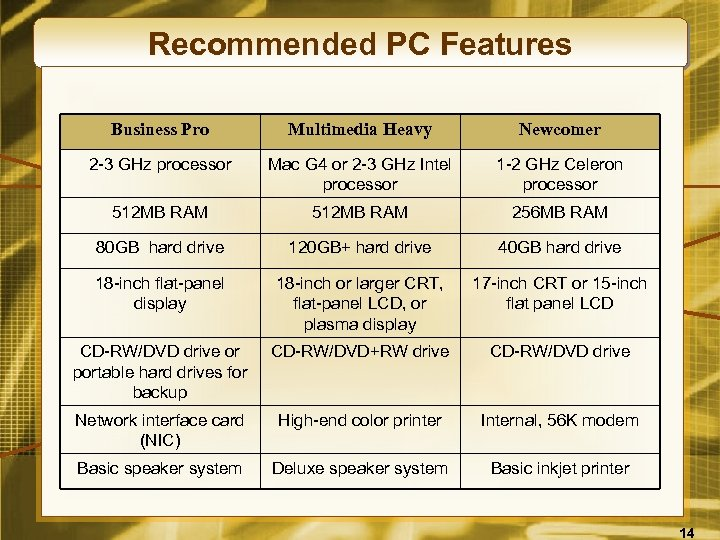 Recommended PC Features Business Pro Multimedia Heavy Newcomer 2 -3 GHz processor Mac G