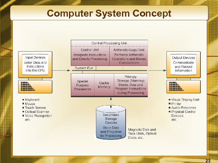 Computer System Concept 23