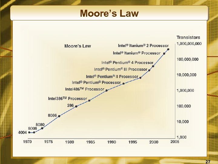 Moore's Law 27