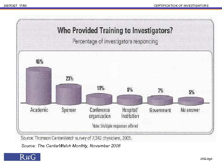 20070327 17/50 CERTIFICATION OF INVESTIGATORS Source: The Center. Watch Monthly, November 2006 JHGJ/gh