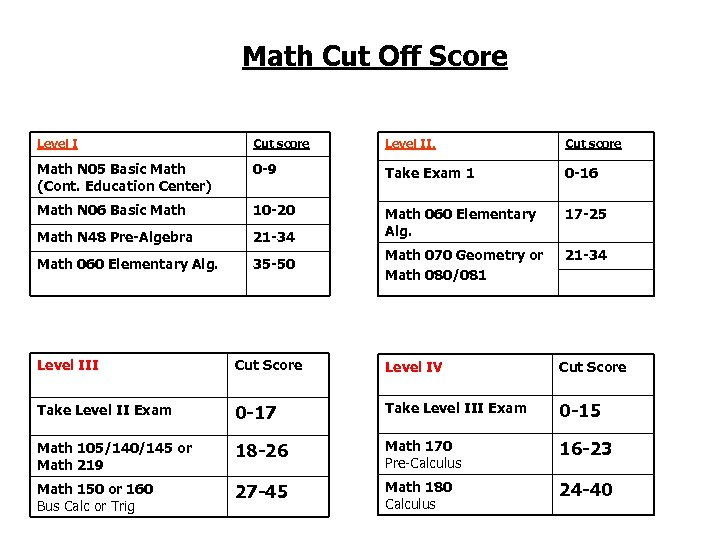 Math Cut Off Score Level I Cut score Level II. Cut score Math N
