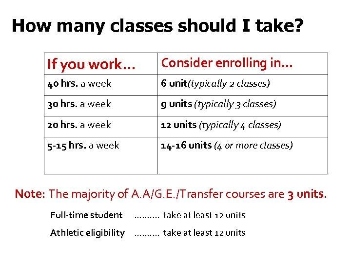 How many classes should I take? If you work… Consider enrolling in… 40 hrs.
