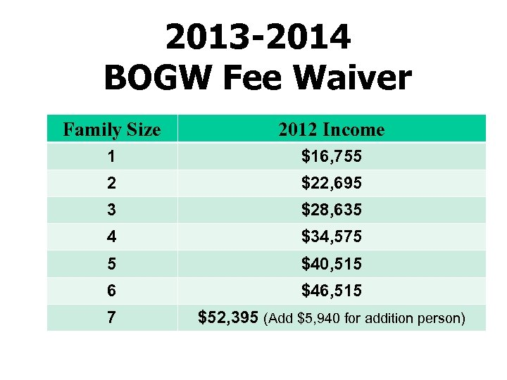 2013 -2014 BOGW Fee Waiver Family Size 2012 Income 1 $16, 755 2 $22,
