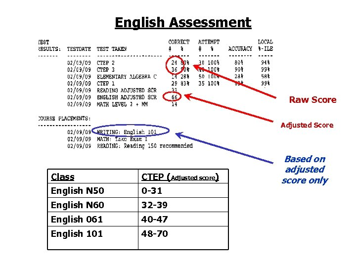 English Assessment Raw Score Adjusted Score Class CTEP (Adjusted score) English N 50 0