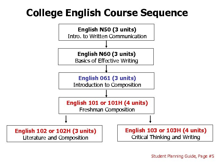 College English Course Sequence English N 50 (3 units) Intro. to Written Communication English