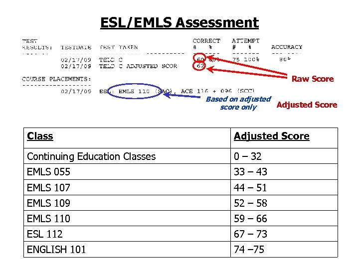 ESL/EMLS Assessment Raw Score Based on adjusted Adjusted Score score only Class Adjusted Score