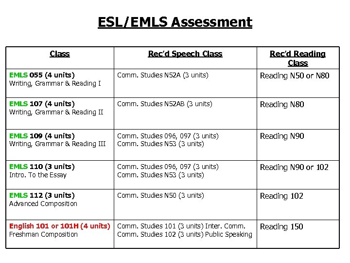 ESL/EMLS Assessment Class Rec'd Speech Class Rec'd Reading Class EMLS 055 (4 units) Writing,