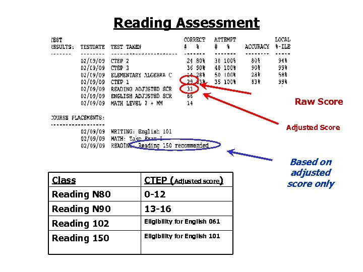 Reading Assessment Raw Score Adjusted Score Class CTEP (Adjusted score) Reading N 80 0