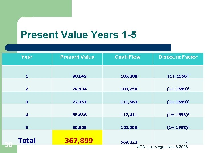 Present Value Years 1 -5 Year Cash Flow Discount Factor 1 90, 845 105,